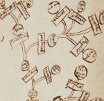 An early mind map? - from Newton's Trinity College notebook