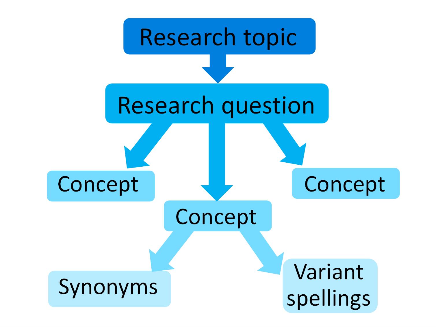critiquing literature dissertation