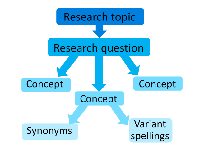 Concept map for literature searches